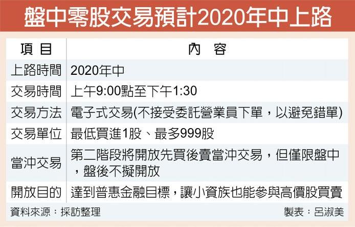 盤中零股交易預計2020年中上路