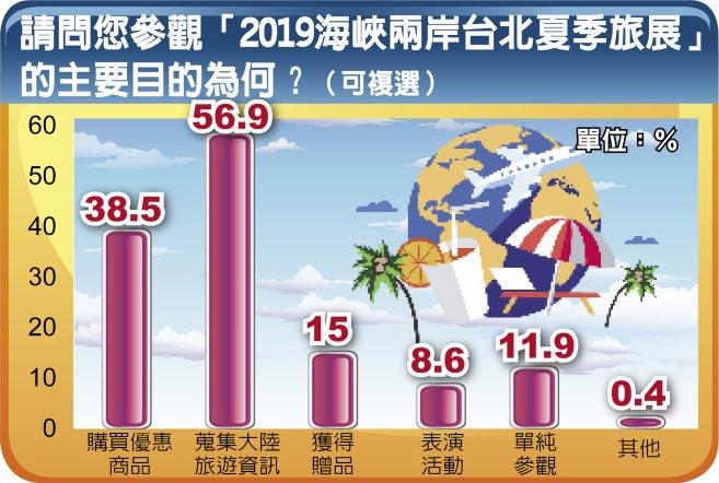 請問您參觀「2019海峽兩岸台北夏季旅展」的主要目的為何?(可複選)