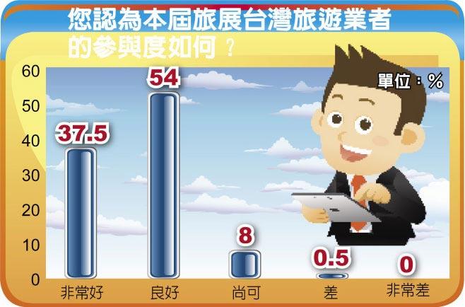 您認為本屆旅展台灣旅遊業者的參與度如何?