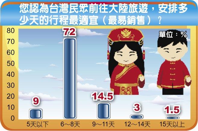 您認為台灣民眾前往大陸旅遊,安排多少天的行程最適宜(最易銷售)?