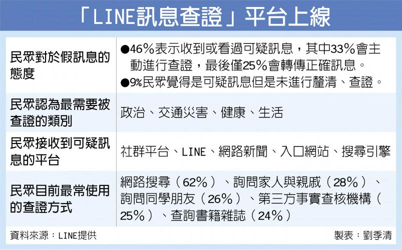 「LINE訊息查證」平台上線