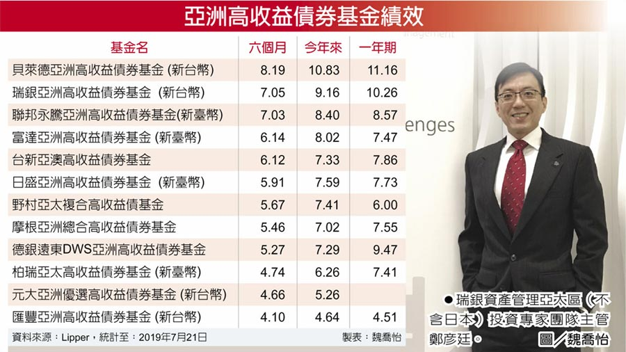 瑞銀資產管理亞太區(不含日本)投資專家團隊主管鄭彥廷。圖/魏喬怡  亞洲高收益債券基金績效