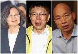 親綠最新民調 「三腳督」韓國瑜、蔡英文竟打成平手