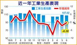 6月工業生產年減0.39% 連二黑
