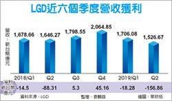 LGD第二季虧逾百億 下調稼動率