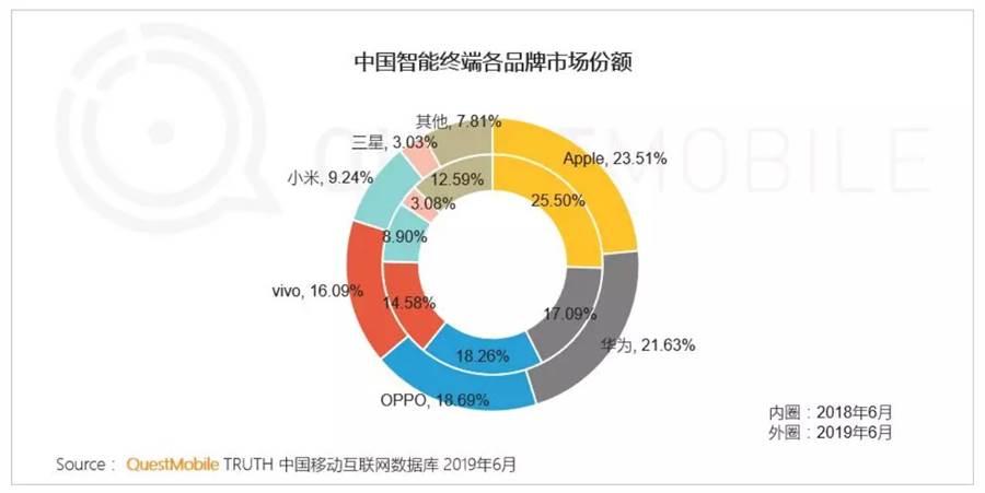 QuestMobile「2019 中國移動互聯網半年大報告」中公布的手機品牌市占率。(圖/翻攝QuestMobile)