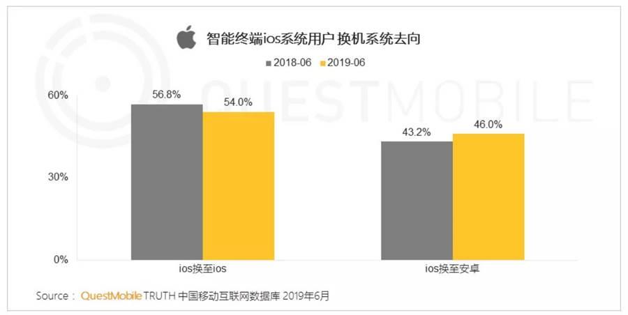 QuestMobile「2019 中國移動互聯網半年大報告」中公布的 iOS 用戶換機去向。(圖/翻攝QuestMobile)