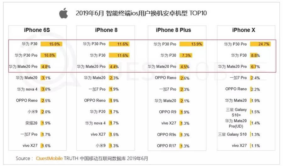 QuestMobile「2019 中國移動互聯網半年大報告」中 2019 年 6 月 iOS 用戶換機選擇。(圖/翻攝QuestMobile)