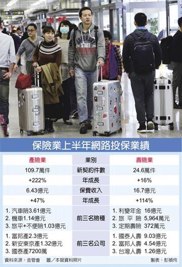 線上買旅平險 產險大勝壽險