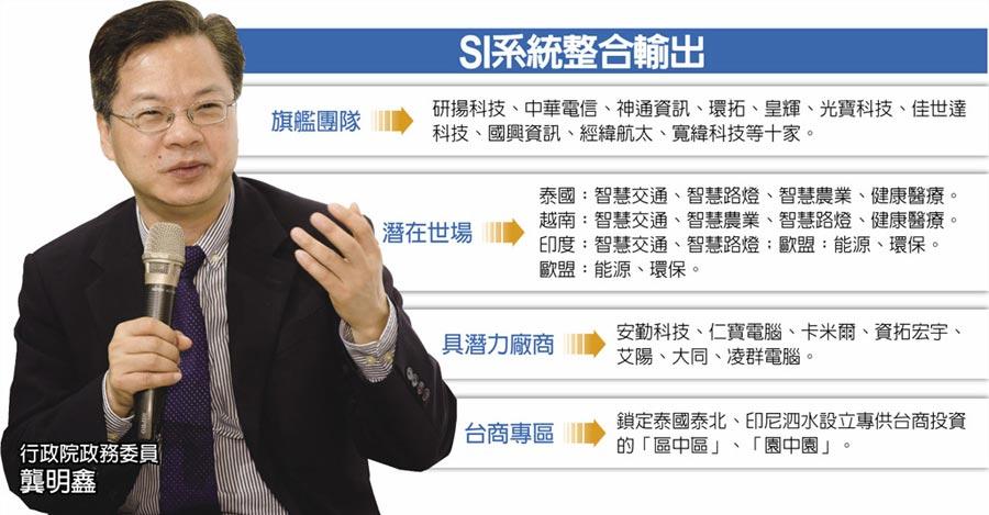 SI系統整合輸出行政院政務委員龔明鑫