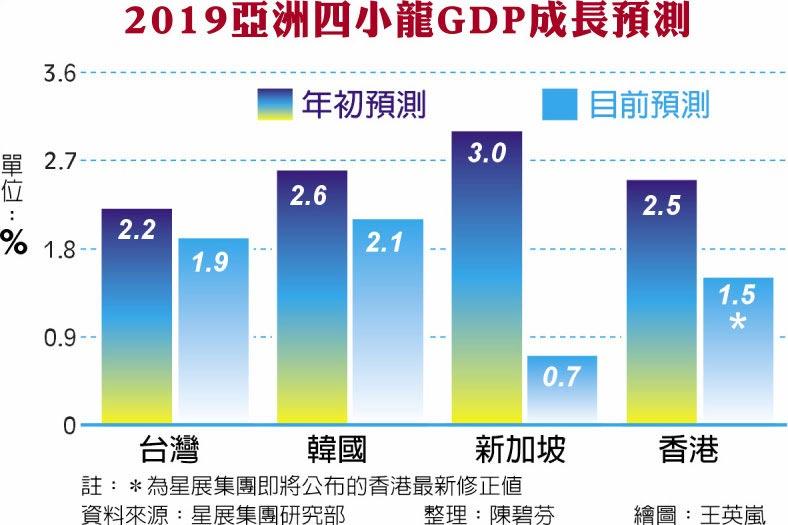 2019亞洲四小龍GDP成長預測