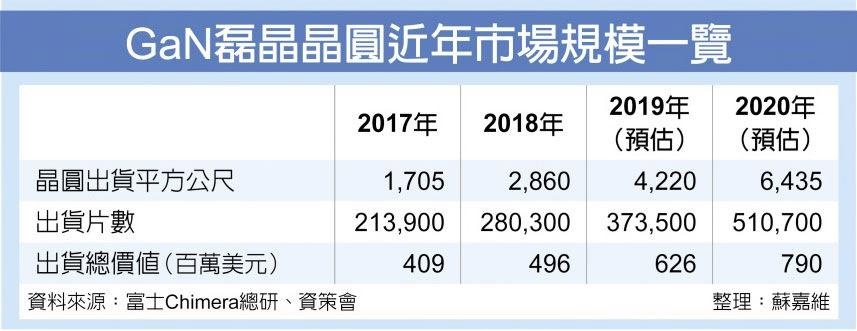 GaN磊晶晶圓近年市場規模一覽