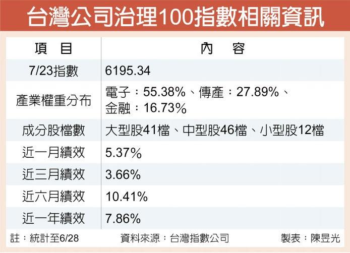 台灣公司治理100指數相關資訊
