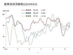 台經院:看好未來半年景氣 製造業占比上升