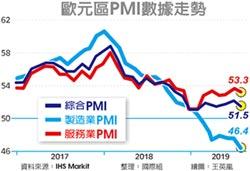 歐美製造業PMI皆弱寬鬆再起