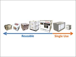 吉帝引進溫控箱系統 符合藥品GDP規範