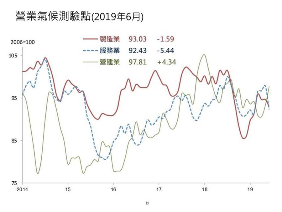 台經院6月製造業、服務業、營建業的營業氣候測驗點走勢。(圖/陳碧芬)