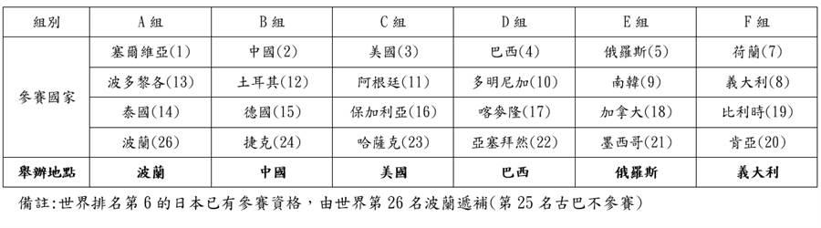 洲际资格赛分组名单
