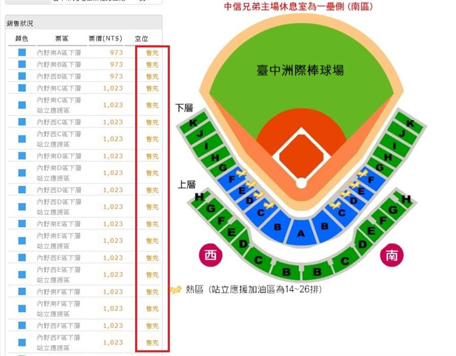 彭政閔9月29日退休戰售票情況。(截自中信兄弟售票網,25日16:00)