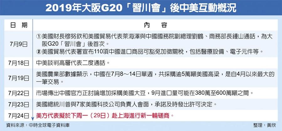 2019年大阪G20「習川會」後中美互動概況