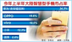 陸手機銷售 華為逆勢增18%