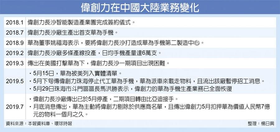 偉創力在中國大陸業務變化