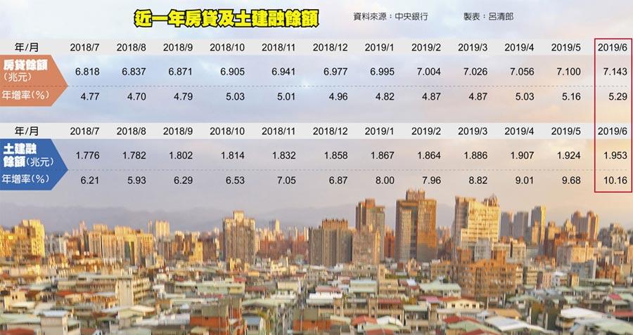 近一年房貸及土建融餘額