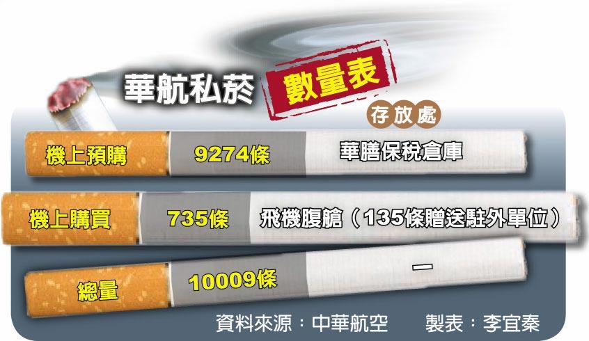 華航私菸數量表