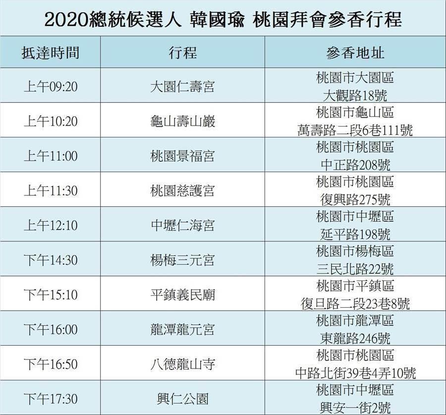 高雄市長韓國瑜8月3日走訪桃園市宮廟行程。(甘嘉雯攝)