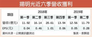 上半年每股賺0.33元 揚明光:下半年出貨將微幅成長