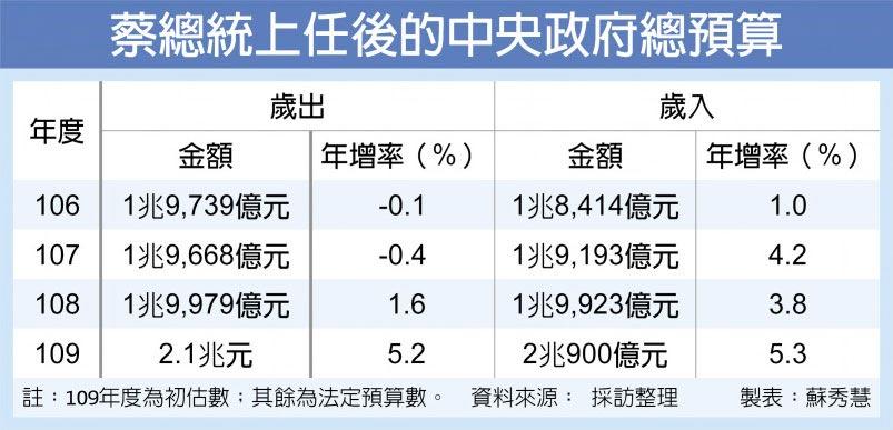 蔡總統上任後的中央政府總預算