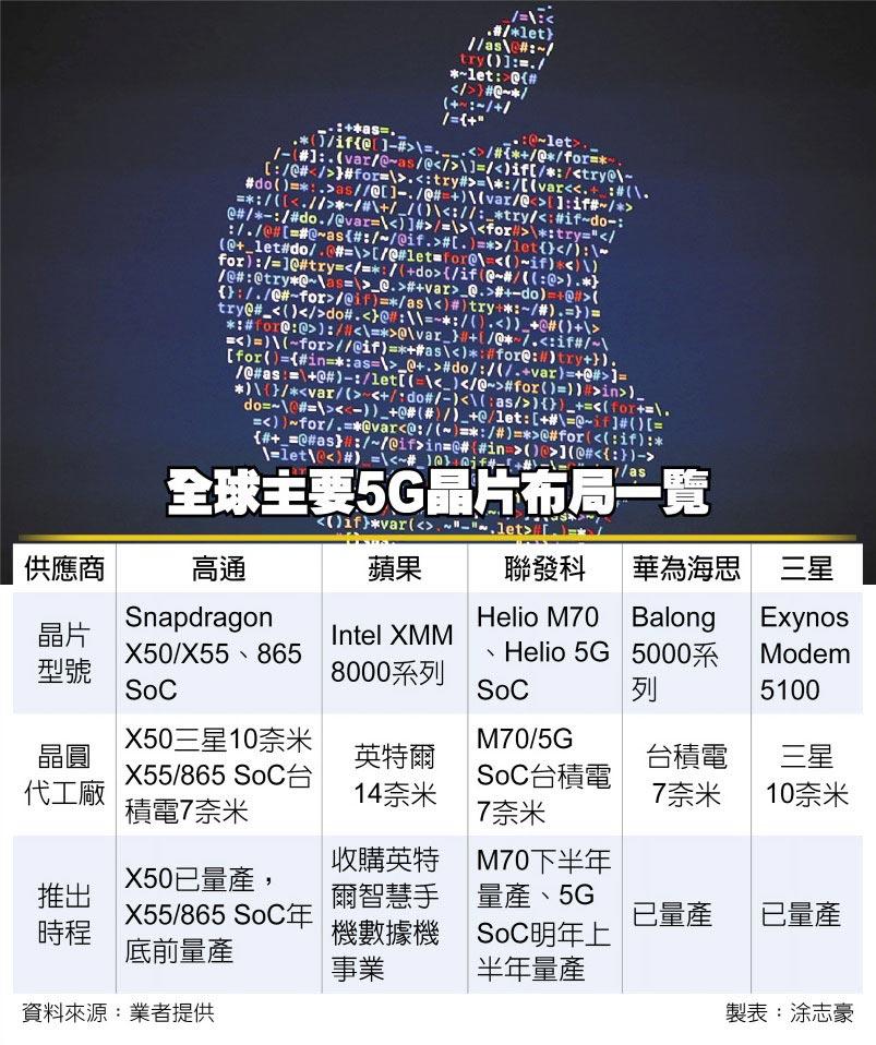 全球主要5G晶片布局一覽