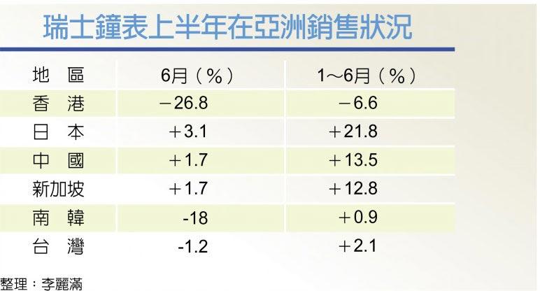 瑞士鐘表上半年在亞洲銷售狀況