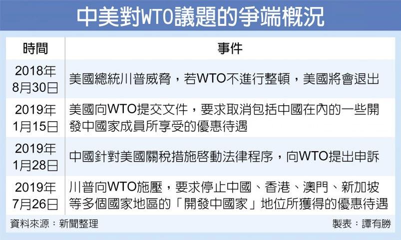 中美對WTO議題的爭端概況