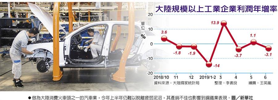 大陸規模以上工業企業利潤年增率做為大陸消費火車頭之一的汽車業,今年上半年仍難以脫離疲弱泥沼,其產銷不佳也影響到鋼鐵業表現。圖/新華社