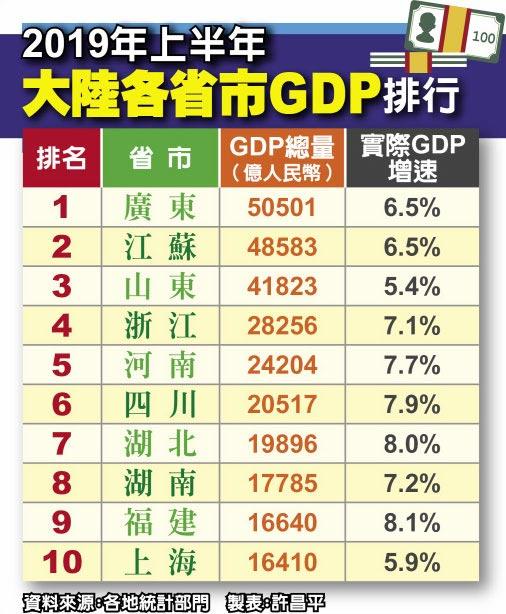 2019年上半年大陸各省市GDP排行