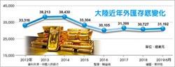 陸外儲十年平均收益3.68%