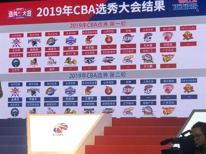 今年CBA選秀大會的獲選名單。(匯傑國際行銷提供)