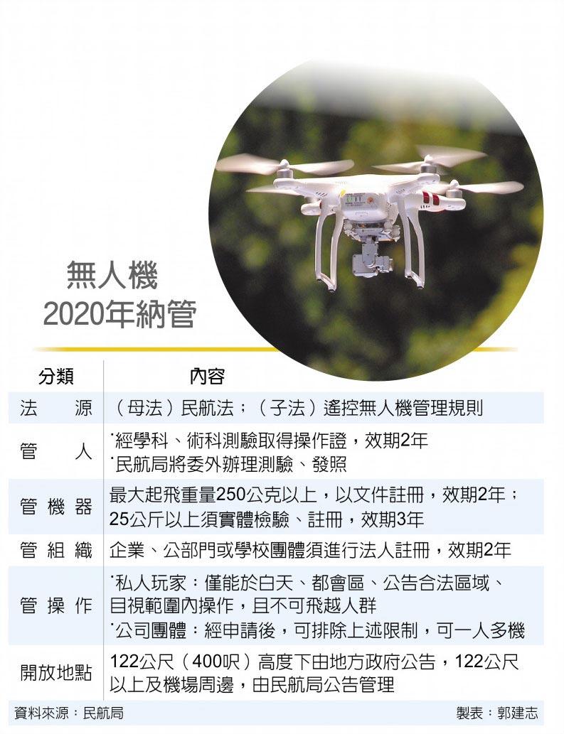 無人機2020年納管