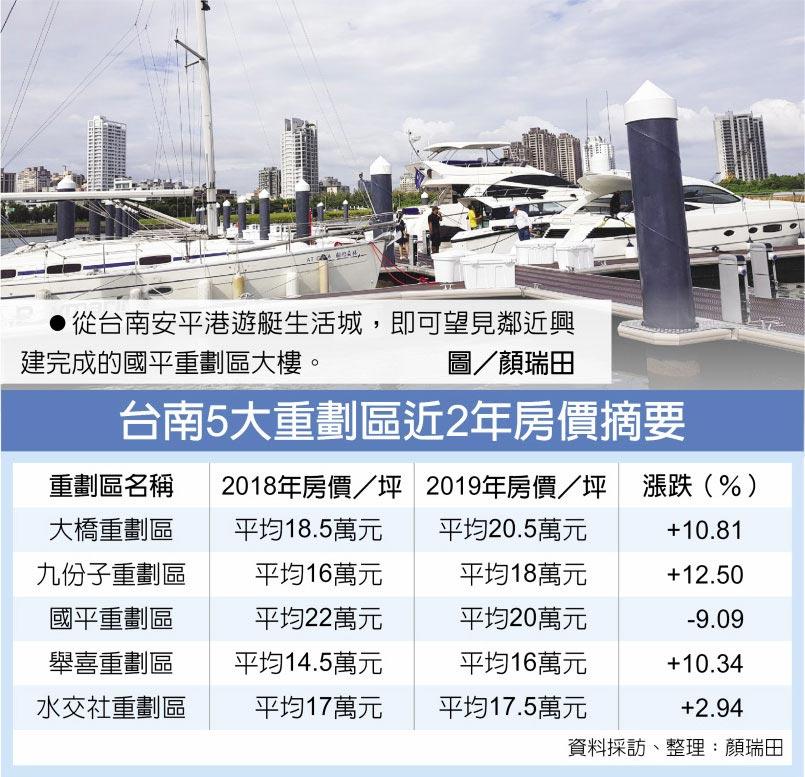 從台南安平港遊艇生活城,即可望見鄰近興建完成的國平重劃區大樓。圖/顏瑞田  台南5大重劃區近2年房價摘要