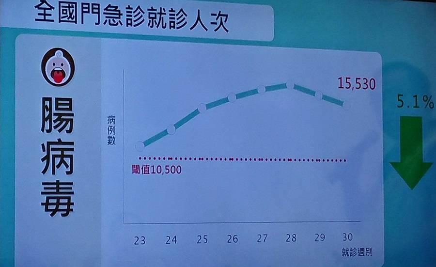 疾管署公布國內腸病毒就診人次連2周下降。(陳志祥翻攝)