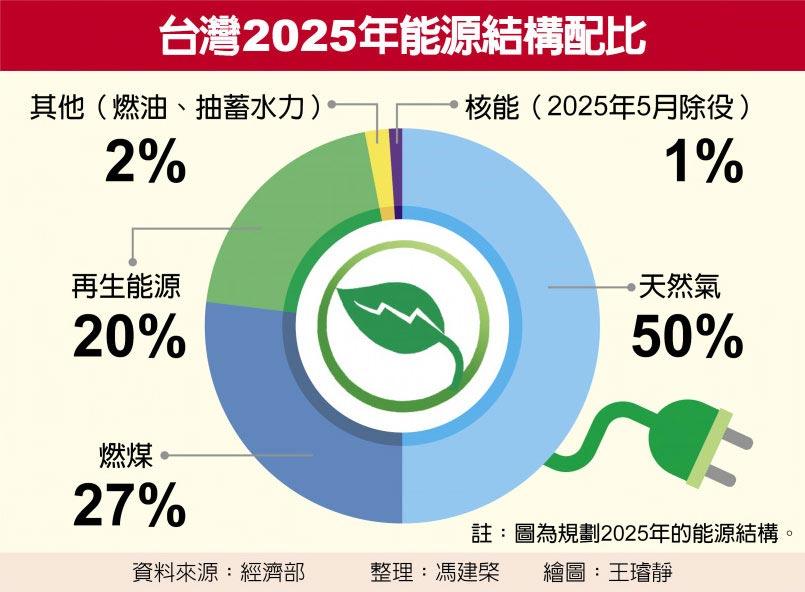 台灣2025年能源結構配比