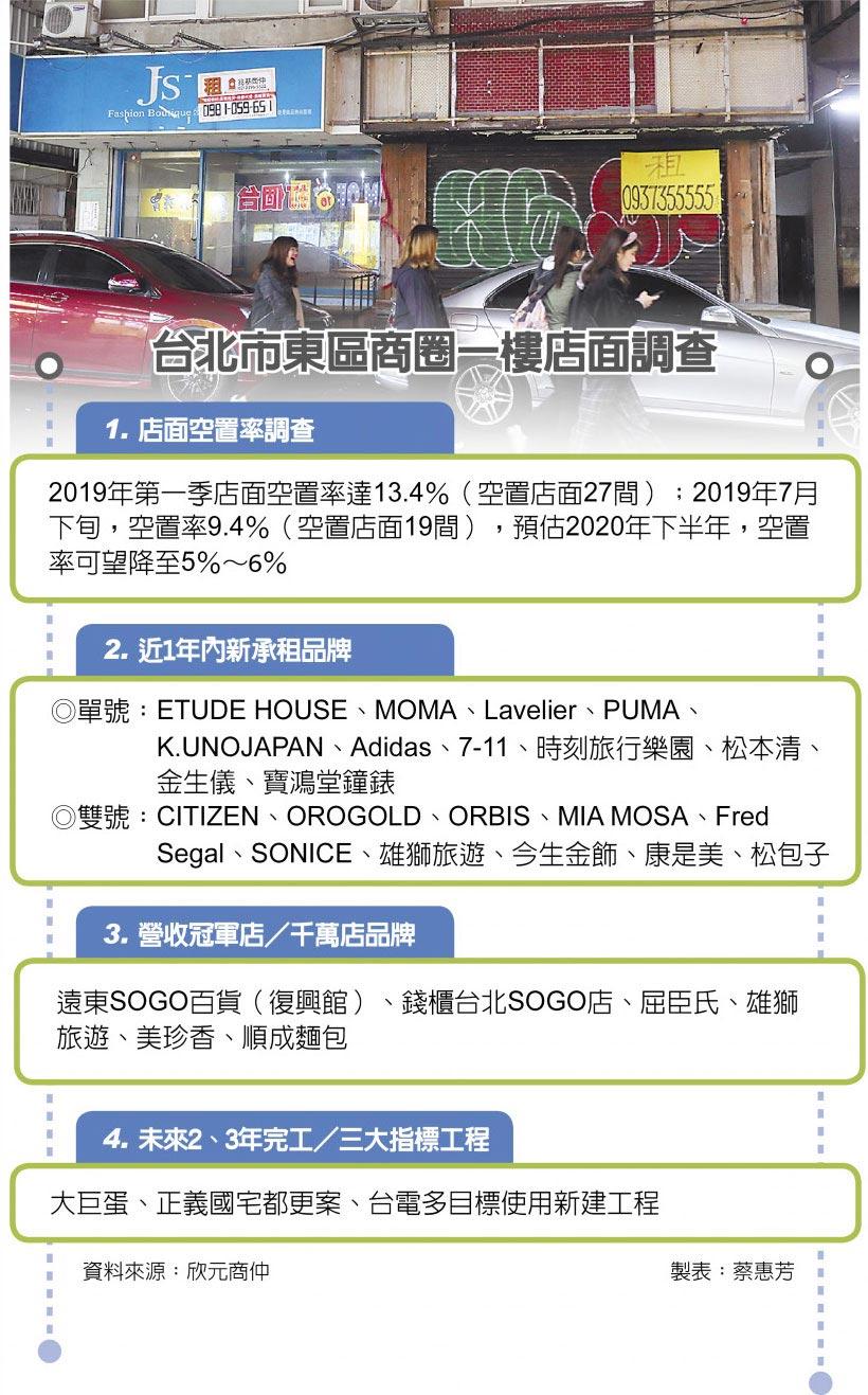 台北市東區商圈一樓店面調查