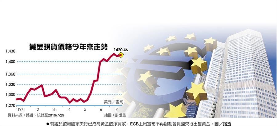 黃金現貨價格今年來走勢有鑑於歐洲國家央行已成為黃金的淨買家,ECB上周宣布不再限制會員國央行出售黃金。圖/路透