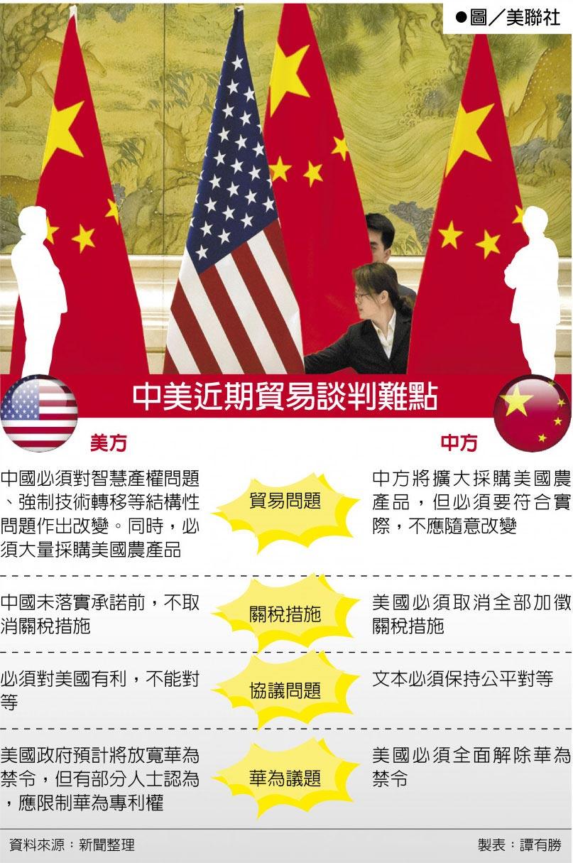 中美近期貿易談判難點  ●圖/美聯社