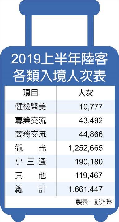 2019上半年陸客各類入境人次表