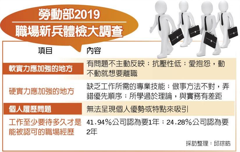 勞動部2019職場新兵體檢大調查