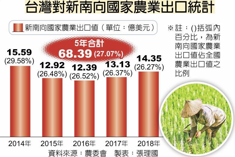 台灣對新南向國家農業出口統計