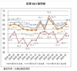 銀行高階主管指數(BEI) 全面站上50榮枯值