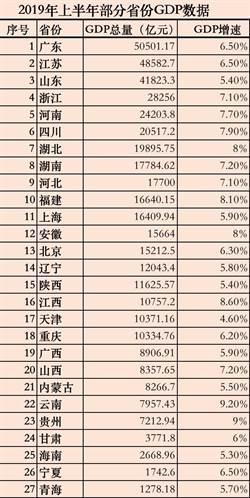 陸27省「半年報」公佈:18省GDP逾兆元人民幣
